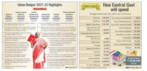 Union Budget 2021 Highlights