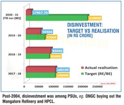 Disinvestment 2004